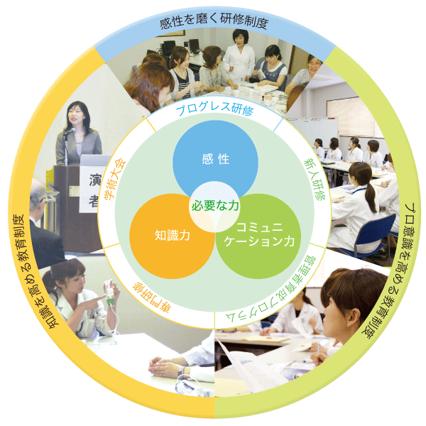 研修・教育制度